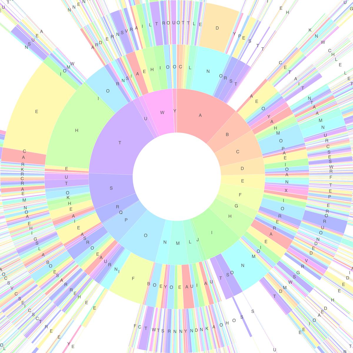 Sunburst Chart of Common English Words, small