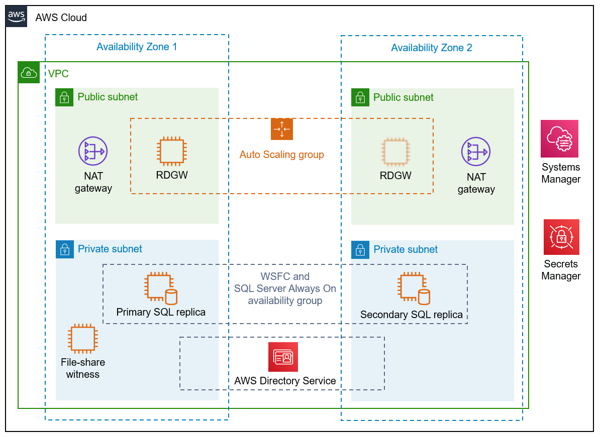 GitHub - aws-quickstart/quickstart-microsoft-sql: AWS Quick