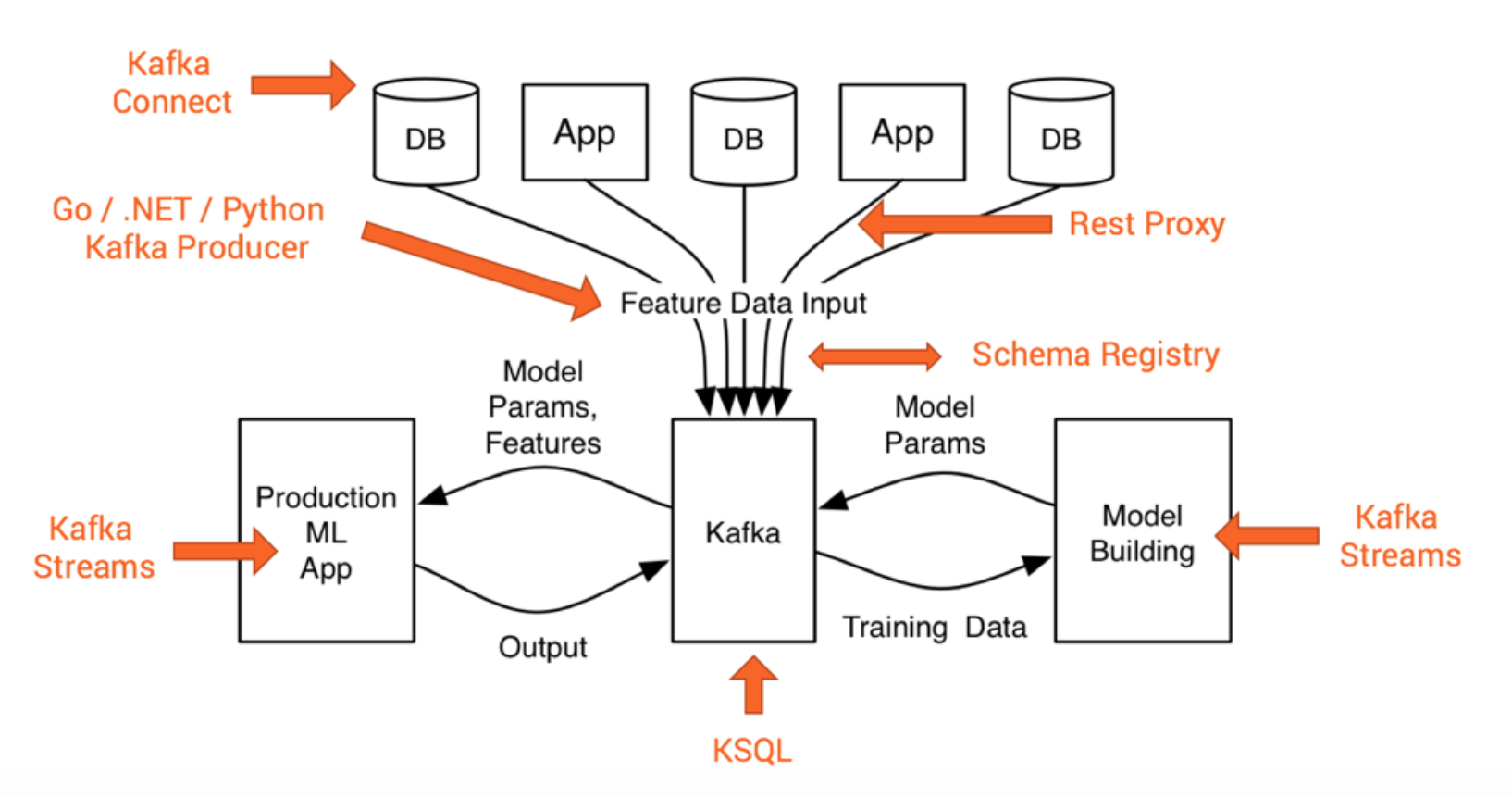 Kafka Open Source Ecosystem for a Scalable Mission Critical Machine Learning Infrastructure