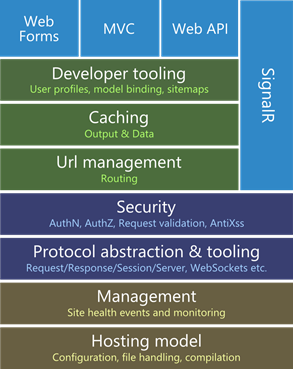 Architecture of ASP.NET, 2013