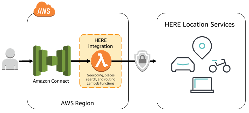 Quick Start architecture for HERE Location Suite integration on AWS