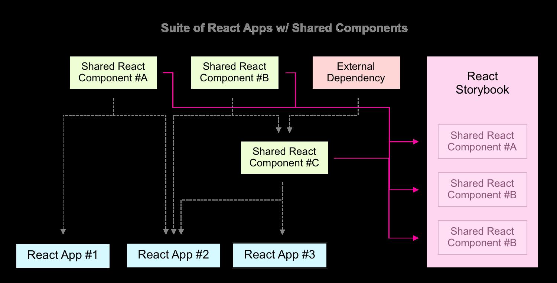 Multi React App Monorepo dependency graph