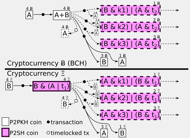 Atomic swaps in Schnorr-Spilman channels