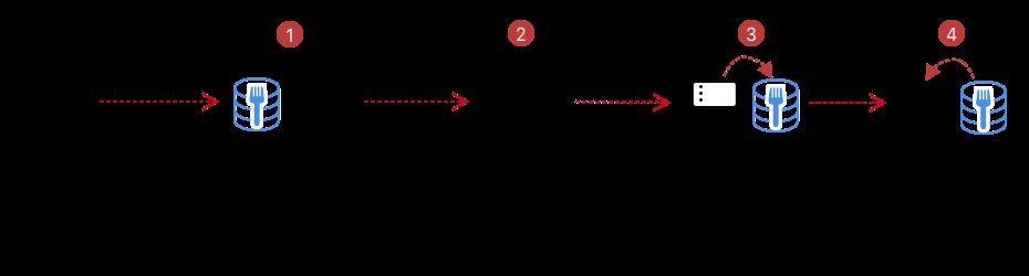 Contributing workflow