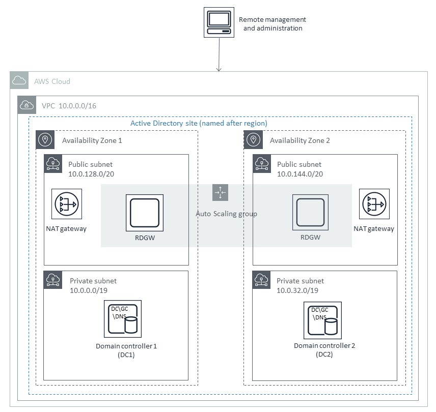 Quick Start architecture for AD DS on AWS