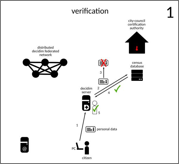 Creación y almacenamiento de claves privadas