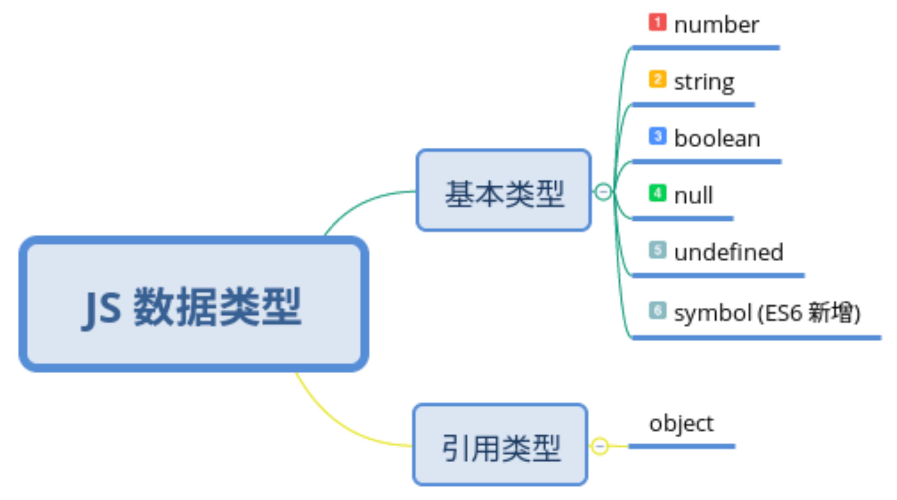 data-type-in-js