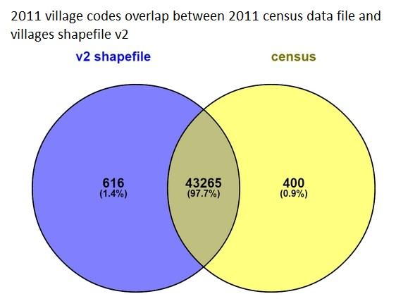 Maharashtra Villages mapping · datameet-pune/datameet-pune github io