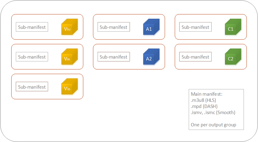 [Each rendition in an ABR stack has its own output in the output group.]