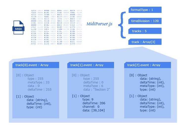 GitHub - colxi/midi-parser-js: JSON Human readable MIDI