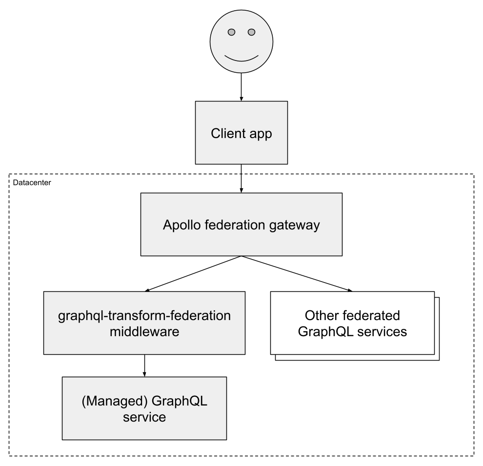 Architecture diagram for graphql-transform-federation