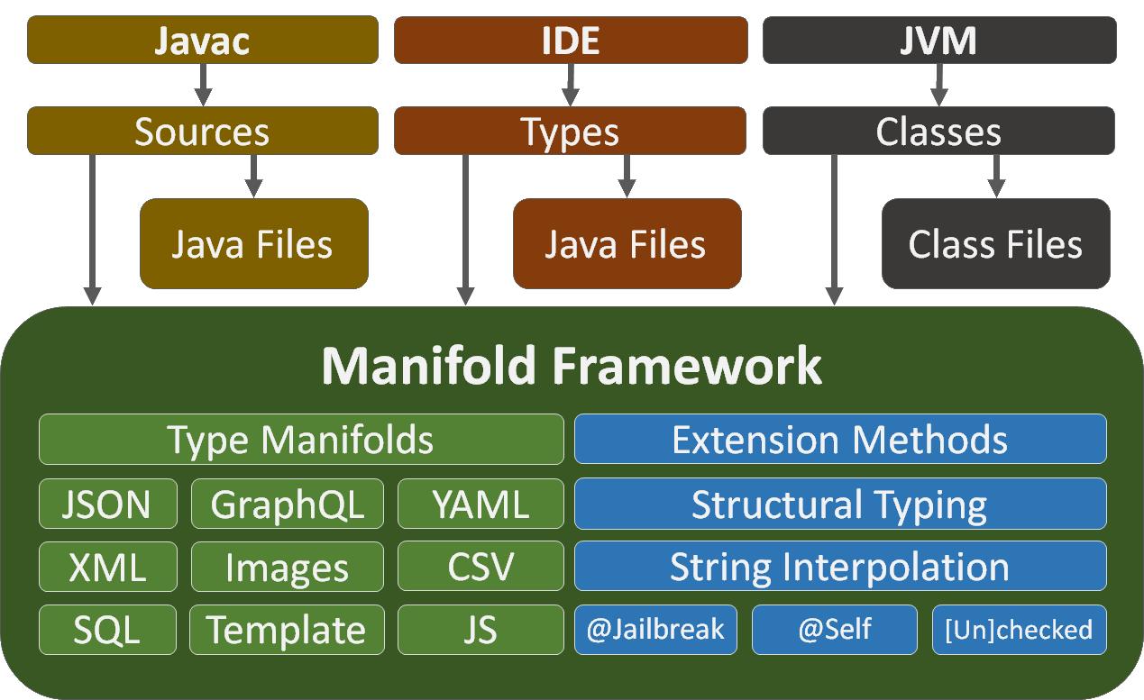 manifold framwork