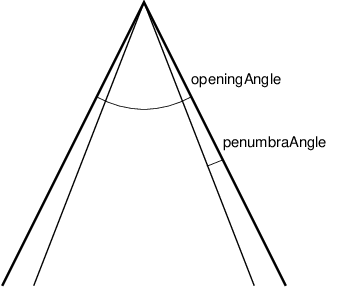 Angles used by the spotlight.