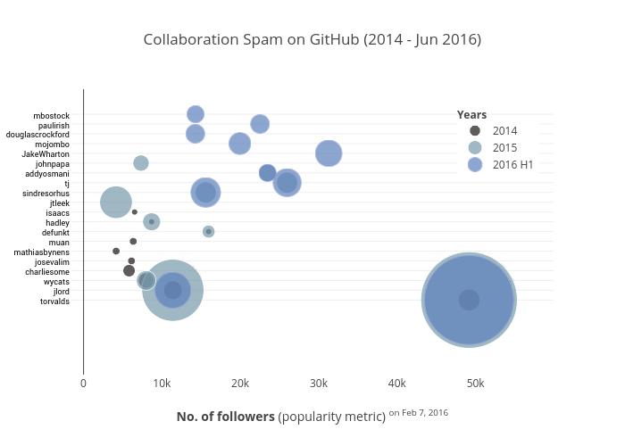 Collaboration Spam on GitHub (2014 - Jun 2016)