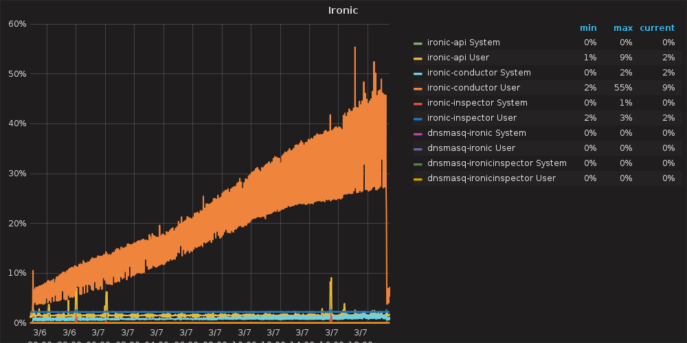 alt Ironic CPU usage