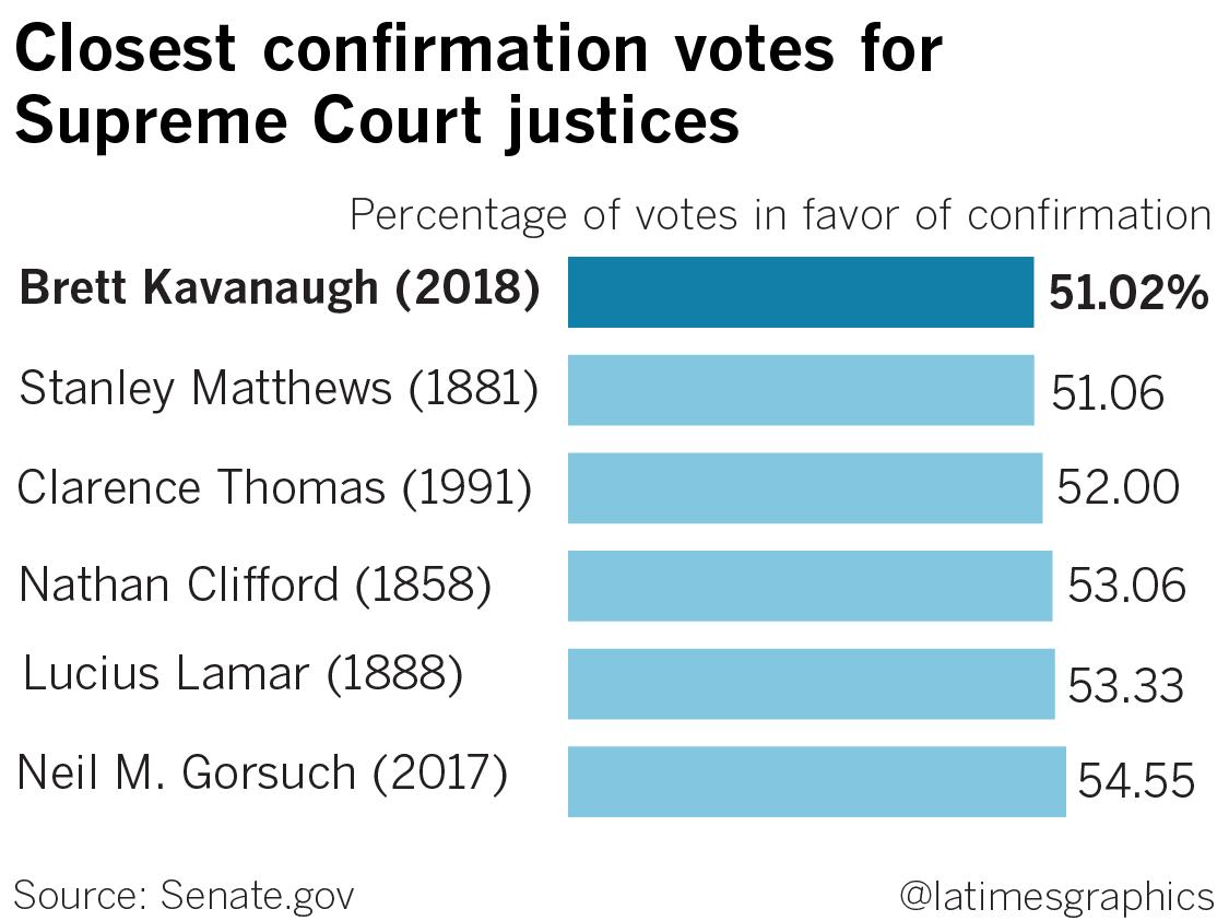 Kavanaugh Vote