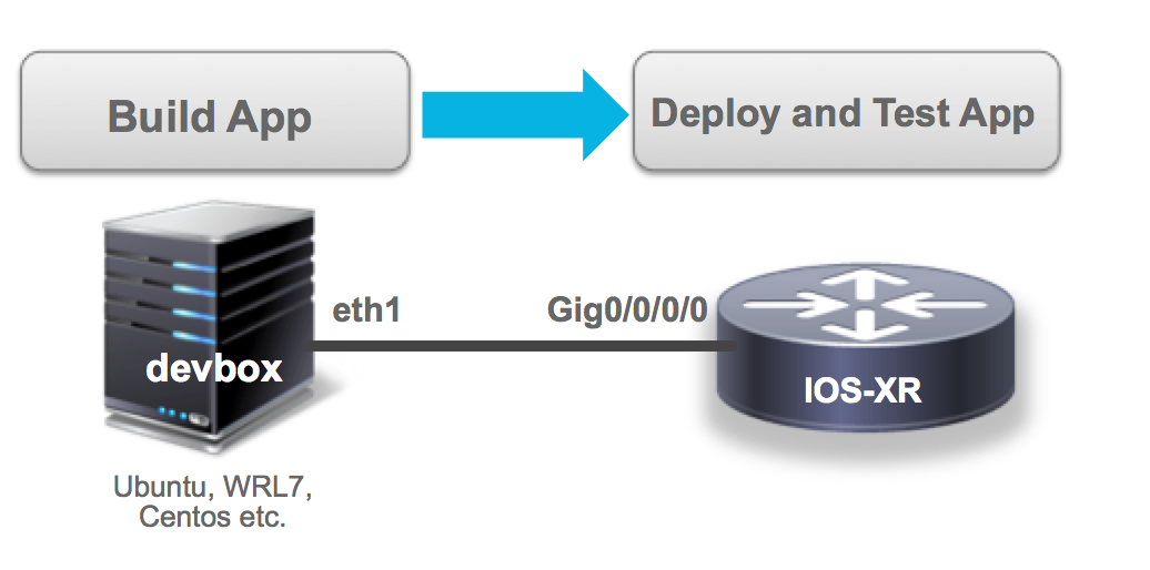 Tutorial: Getting started with IOS XRv · cisco-ie/ios-xr-grpc-python