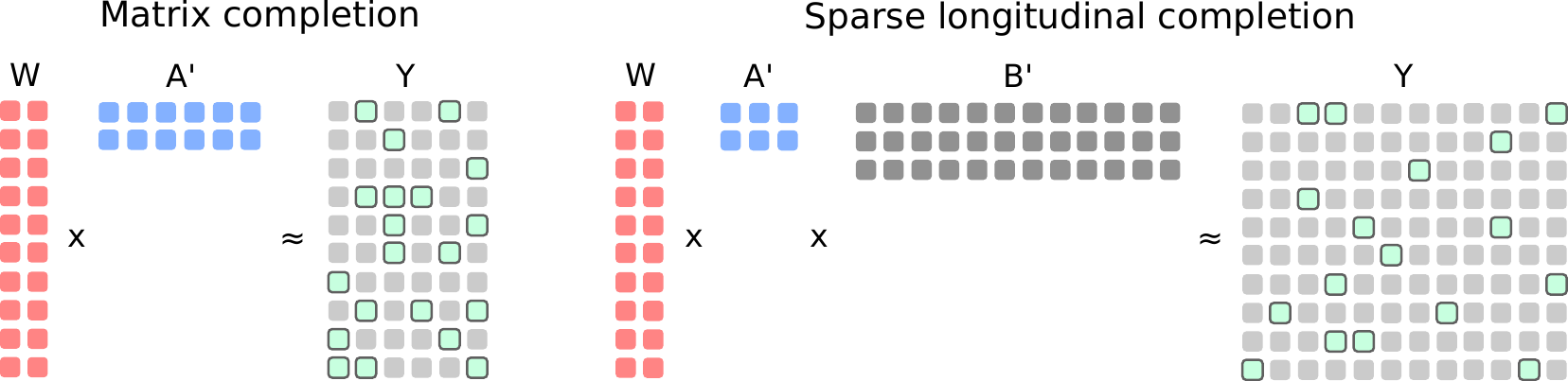 Matrix completion and sparse longitudinal completion