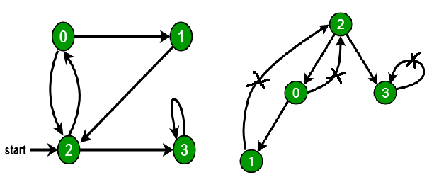 Directed Cycle