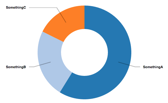 Github codesukireact d3 components d3 components for react piechart ccuart Gallery