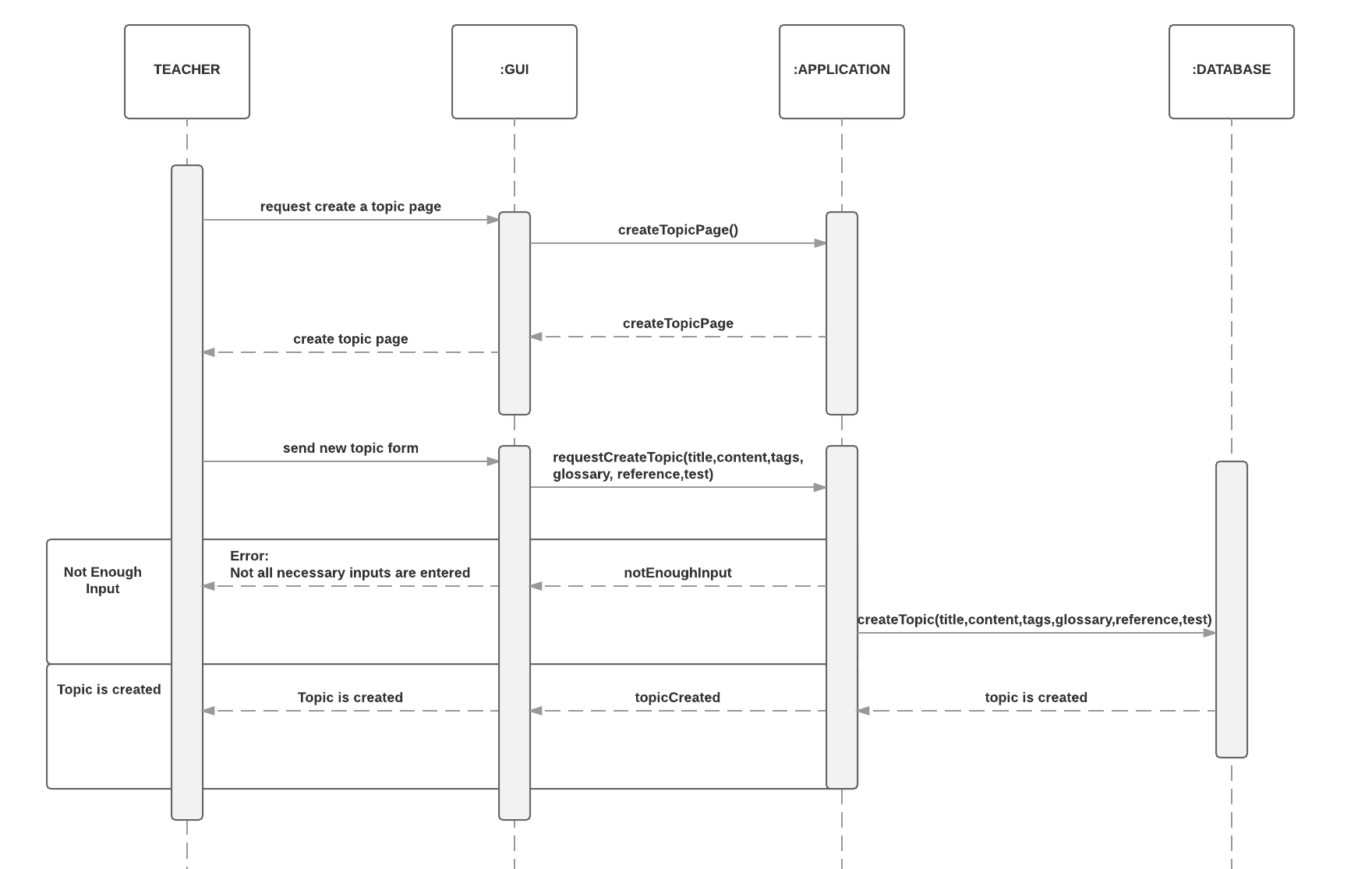 Sequence diagram bounswebounswe2016group8 wiki github if not all inputs are entered the user receives an error and the system doesnt create a new topic ccuart Gallery