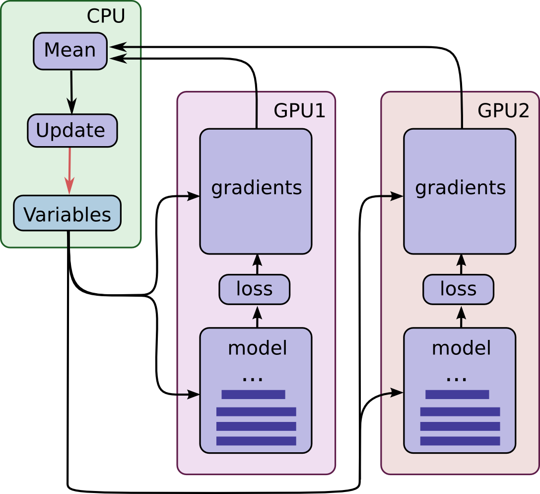 models/research/inception at master · tensorflow/models · GitHub