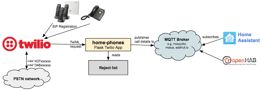 GitHub - natm/home-phones: Home call routing using Twilio