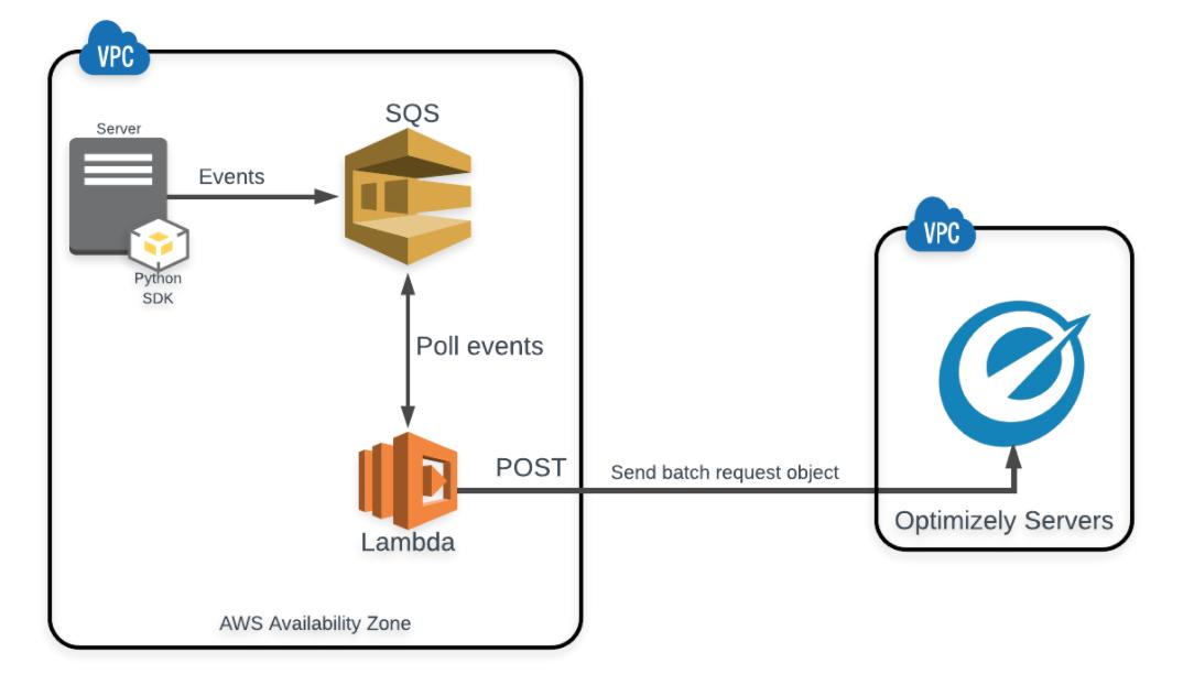 GitHub - mauerbac/opti_fullstack_event_dispatcher: Reference