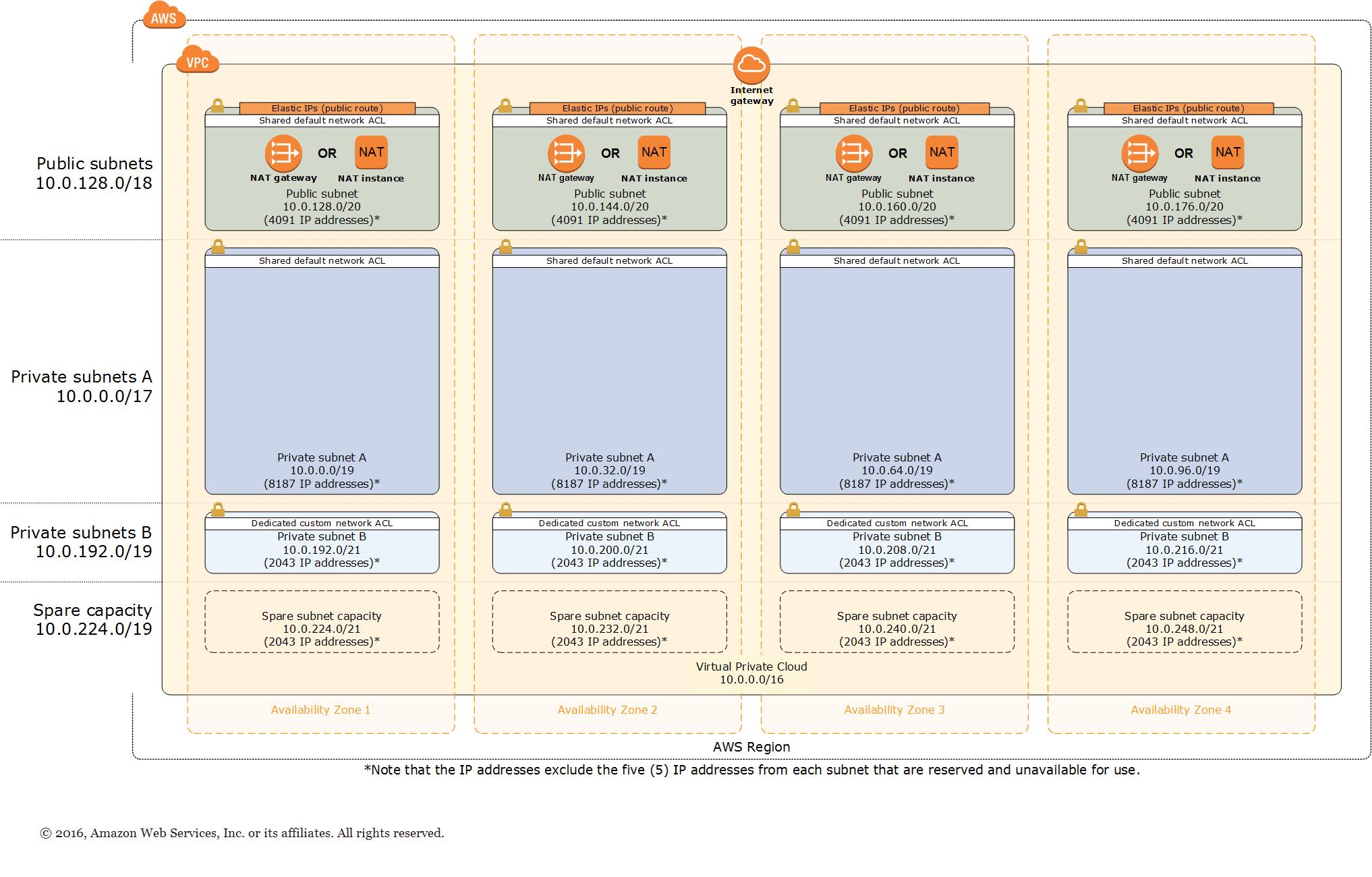 Quick Start VPC Design Architecture