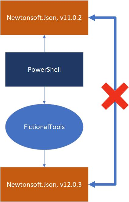 FictionalTools module depends on newer version of Newtonsoft.Json than PowerShell