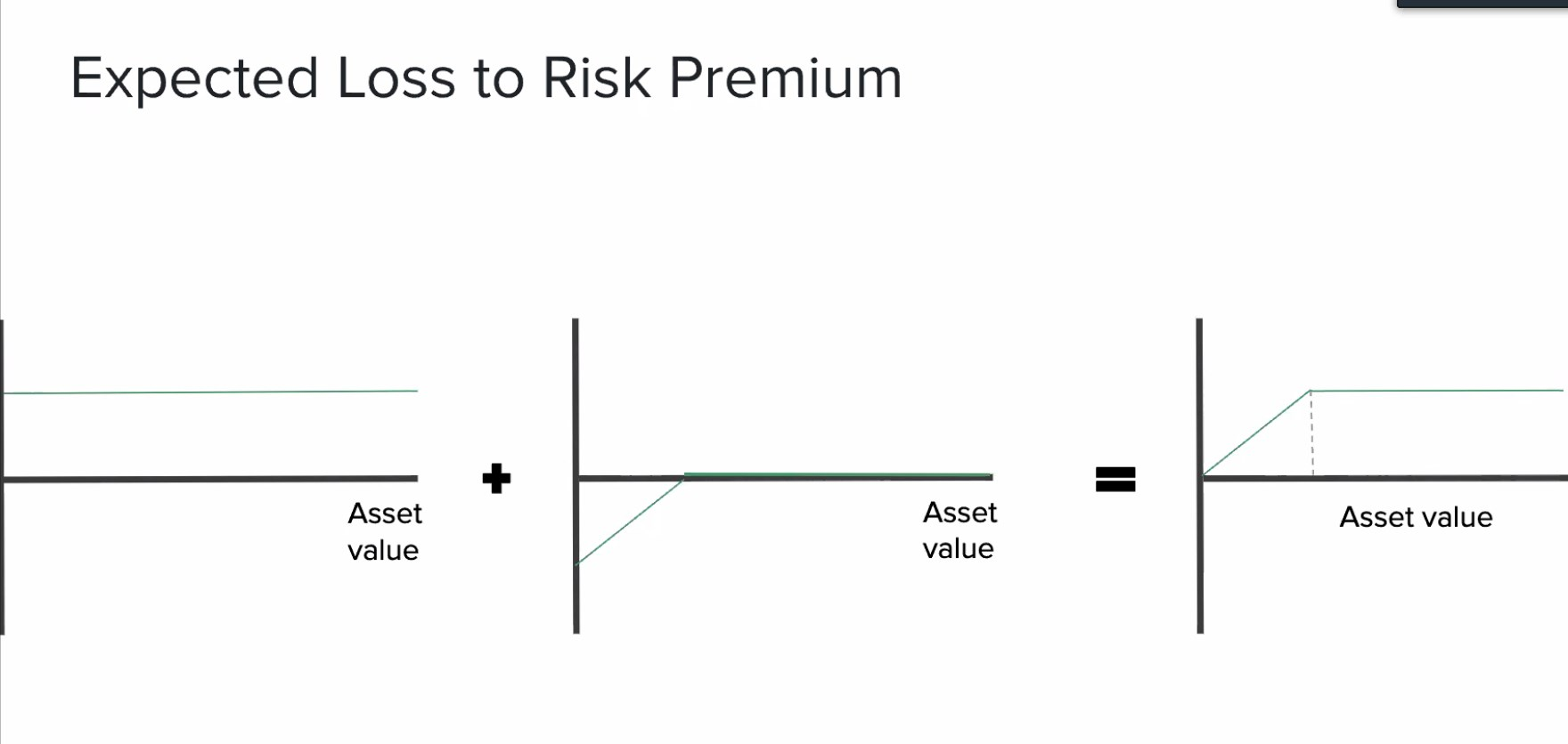Expected Loss to Risk Premium