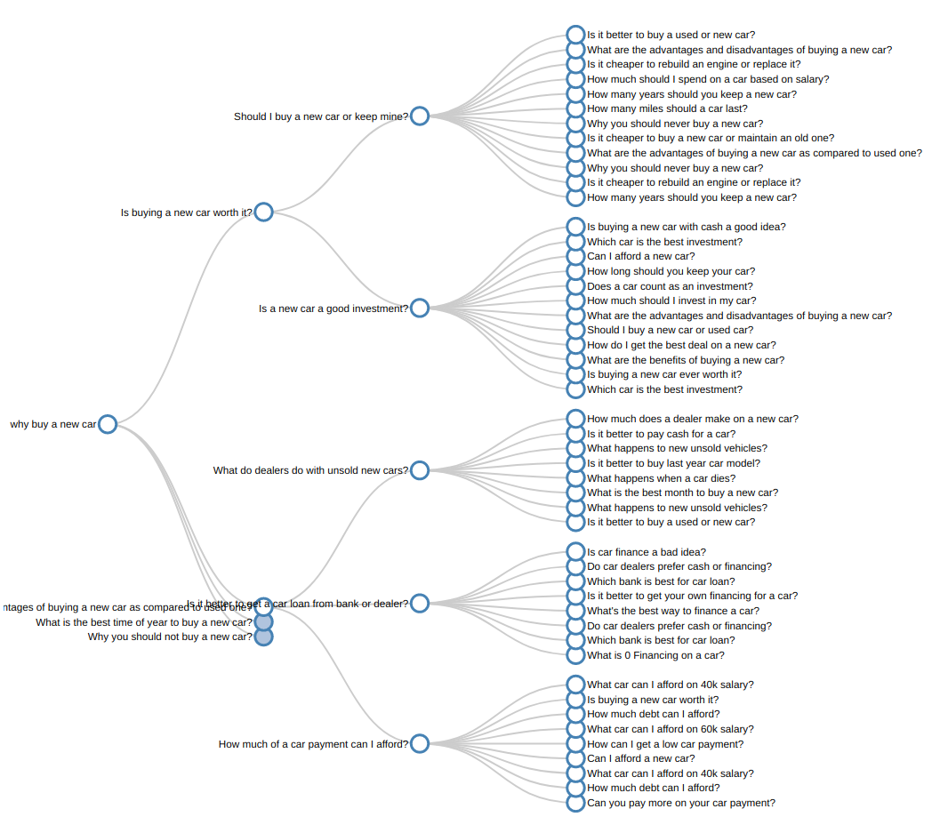 Gquestions_graph