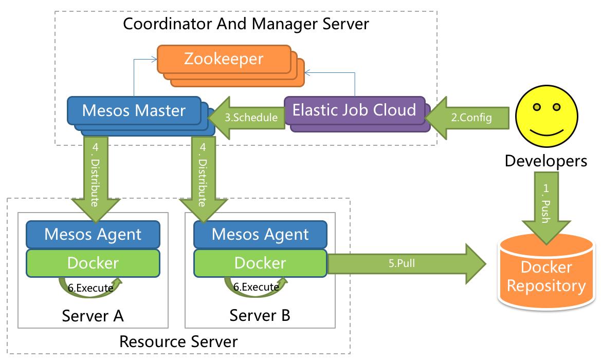 ElasticJob-Cloud