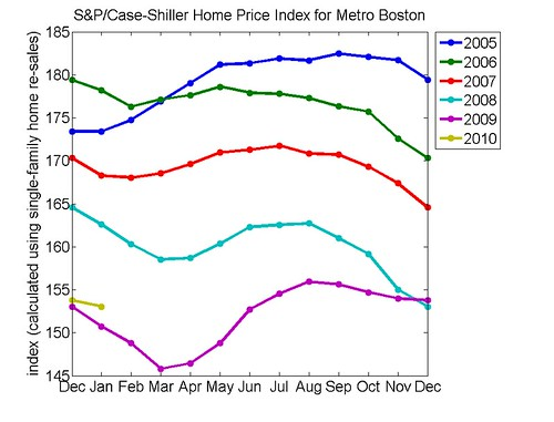 Boston Housing Prices Showing Signs of Life