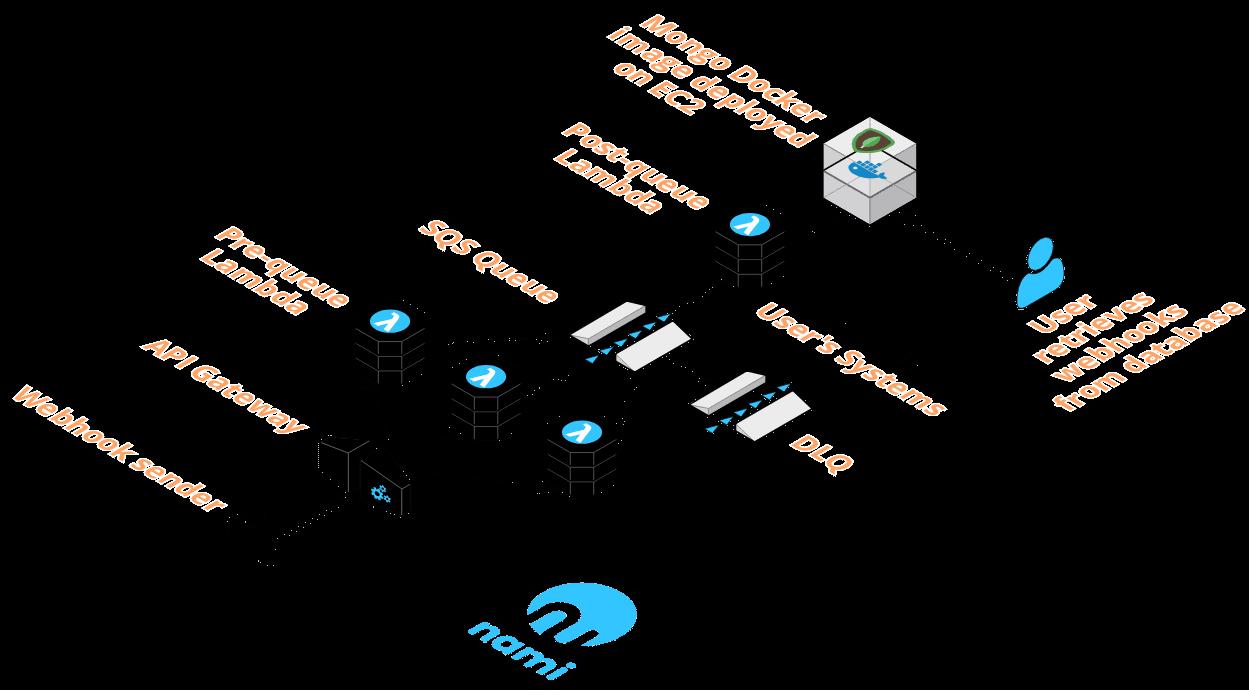 Nami components