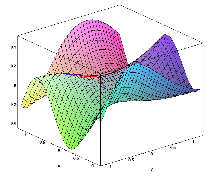 https://commons.wikimedia.org/wiki/File:Gradient_ascent_(surface).png