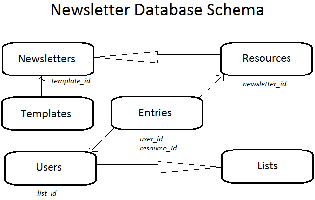 newsletter database schema