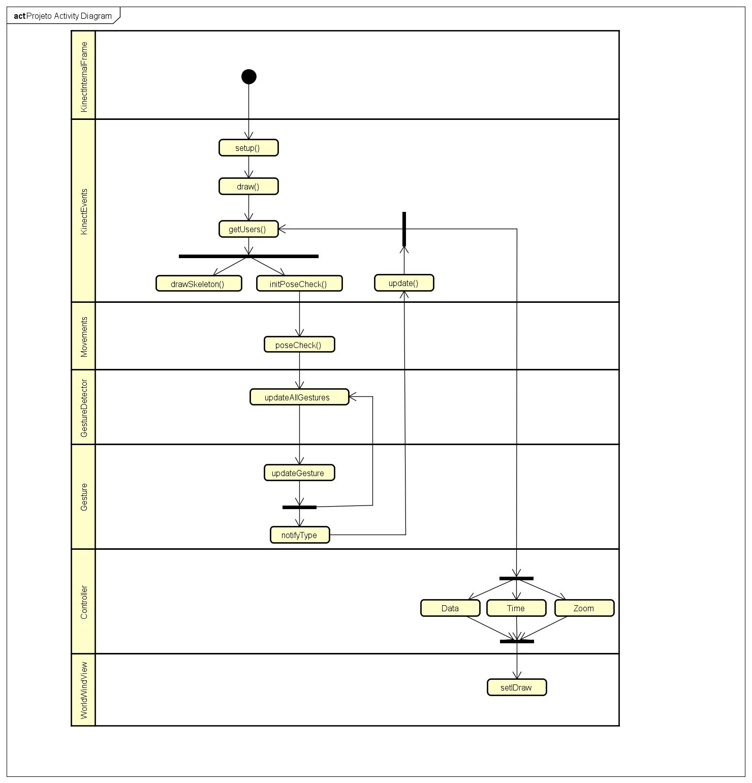 7 activity diagram hguerrainteractivedatavisualization wiki github activity diagram ccuart Images