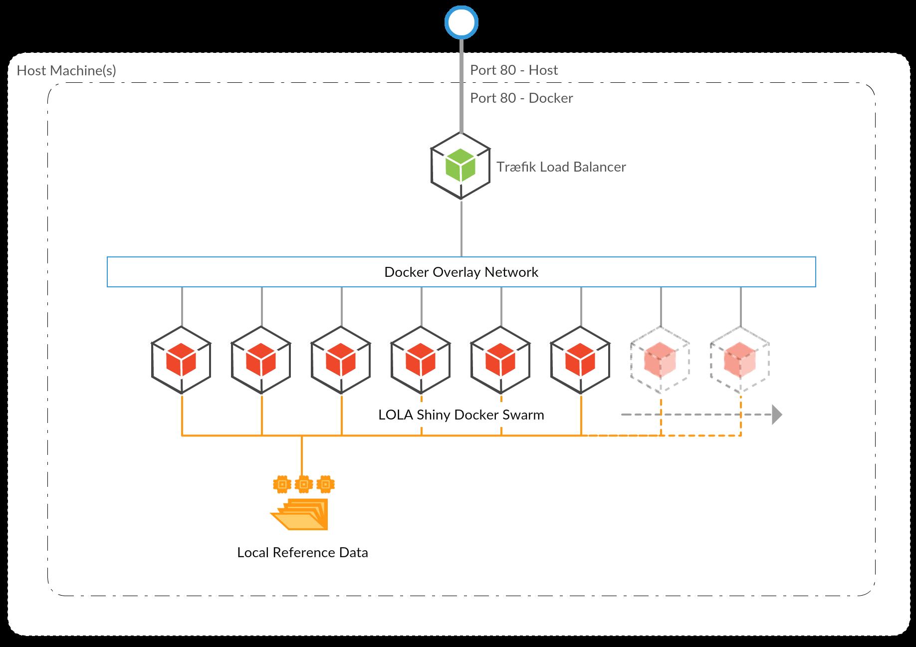 Docker Compose Nginx Load Balancer