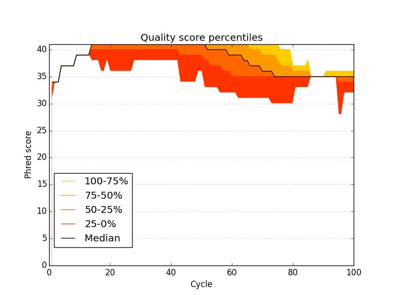 quality percentiles