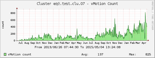 Cluster_vmotion_count