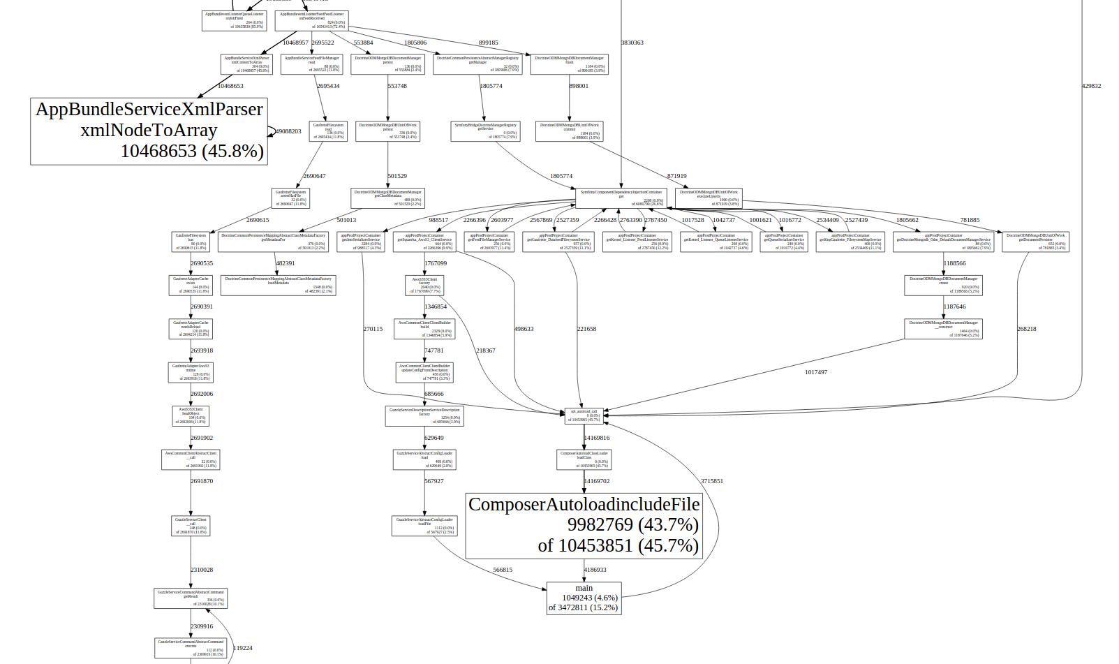 pprof call-graph screenshot
