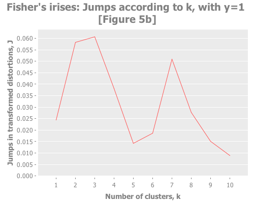 Fisher's irises: jumps according to k, with y=1 (Figure 5a)