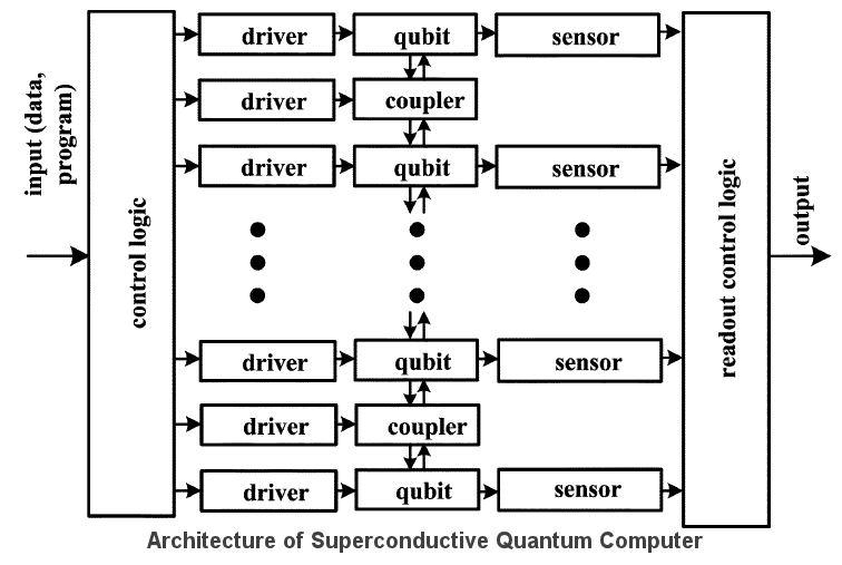 Quantum Processor3
