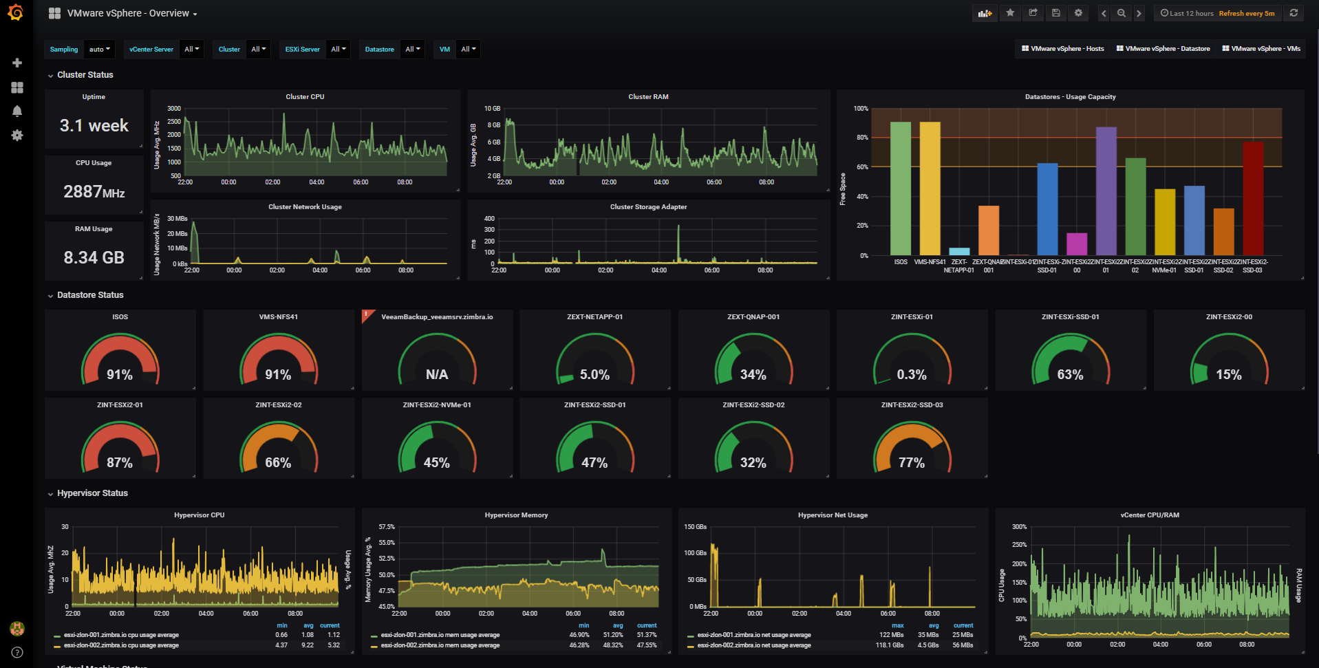 GitHub - jorgedlcruz/vmware-grafana: A simple way to