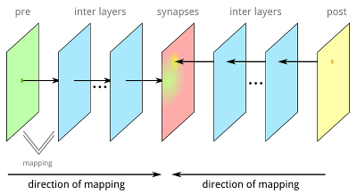 Mapping process