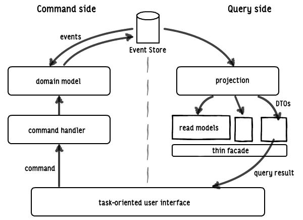 Diagram of CQRS+ES