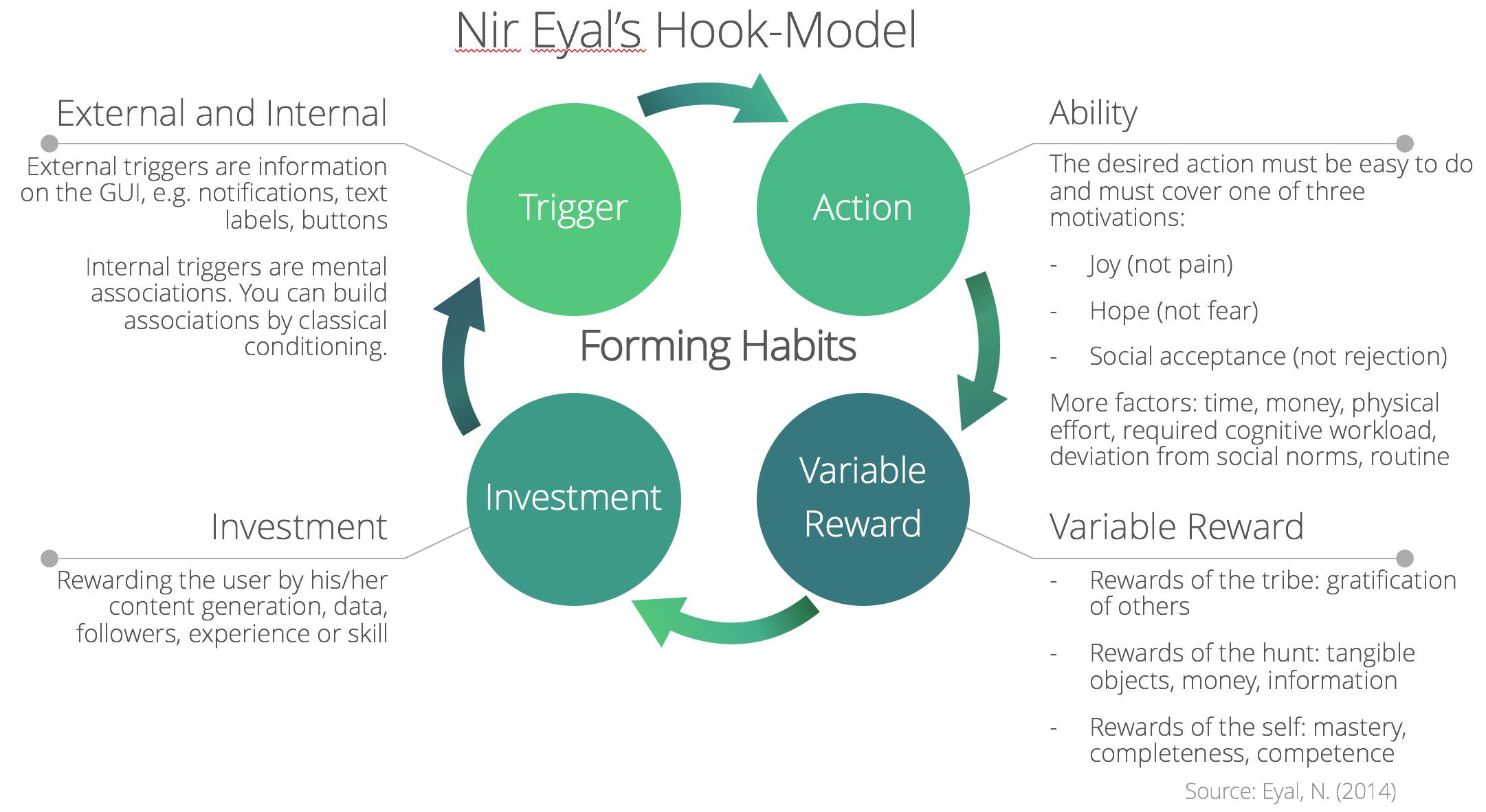 Nir Eyals Hook Model