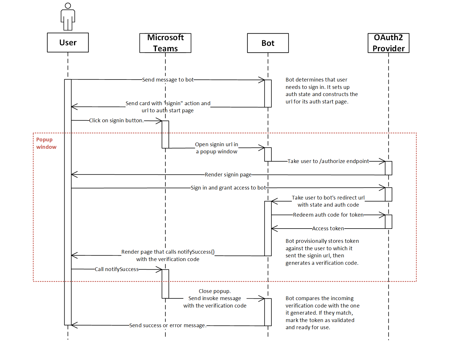 bot auth sequence diagram