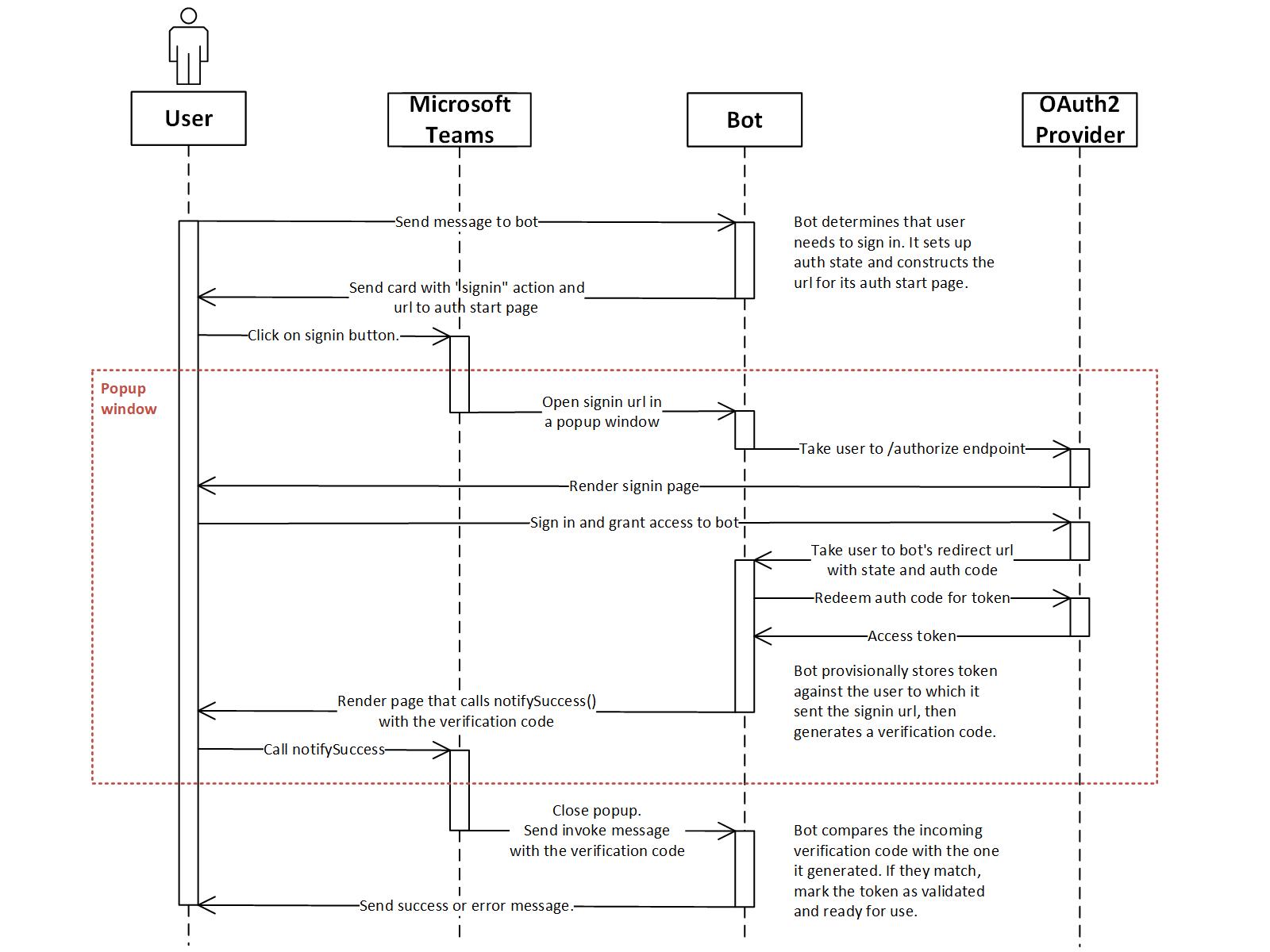 GitHub - OfficeDev/microsoft-teams-sample-auth-node: Sample